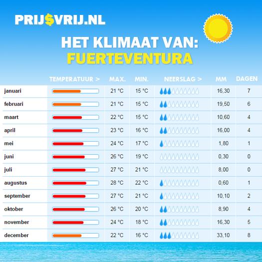 Weer Canarische Eilanden - Klimaat Fuerteventura